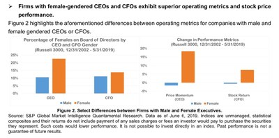 Exhibit 1: Select Differences Between Firms with Male and Female Executives; As shown in Exhibit 1, firms with female-gendered CEOs and CFOs exhibit superior operating metrics and stock price performance.