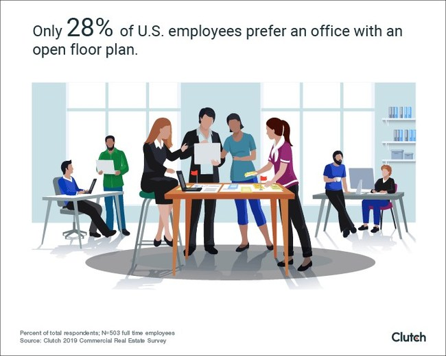 Just 28% of employees prefer open floor plan offices