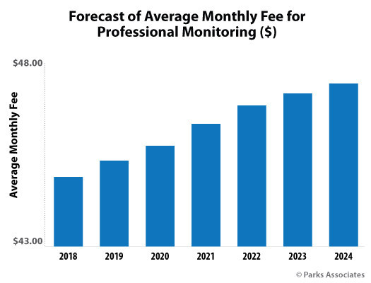 Parks Associates: Forecast of Average Monthly Fee for Professional Monitoring ($)
