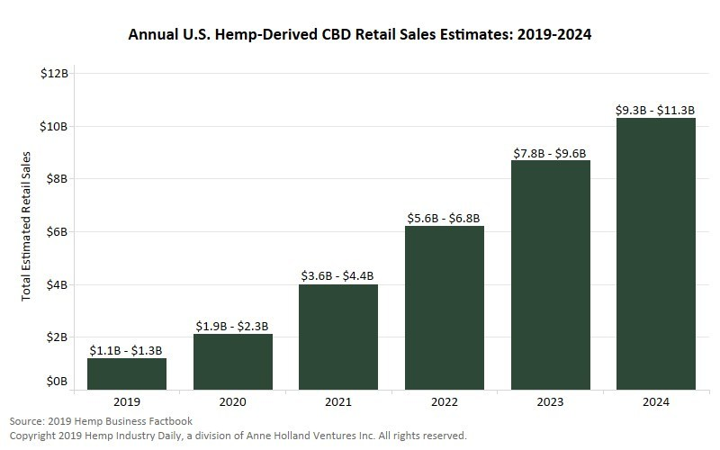 The 2019 Hemp & CBD Industry Factbook predicts that retail sales of CBD in the U.S. are expected to surpass $1 billion in 2019 – a 133% increase over 2018 sales – and may eclipse $10 billion by 2024.