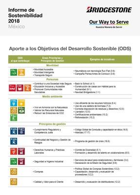 Impacta Bridgestone en 14 ODS; by Juan Carlos Machorro