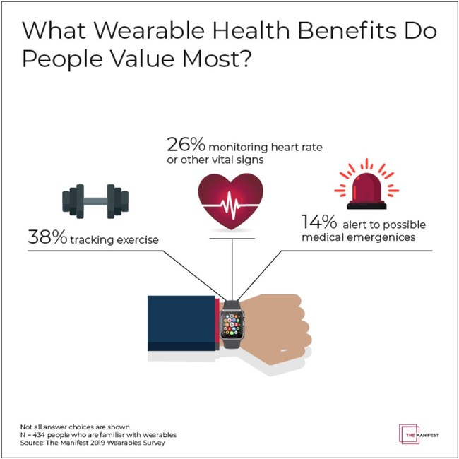 Wearables Health Benefits Data