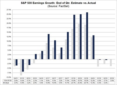 Chart 1: S&P 500 Earnings Growth: End of Quarter Estimate vs. Actual | Source: FactSet