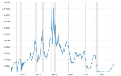 Chart 2: 62 Year History of Fed Funds Rate | Source: Federal Reserve