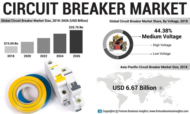 Circuit Breaker Market Analysis (US$ Mn), Insights and Forecast, 2015-2026