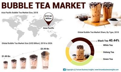 Bubble Tea Market Market_Analysis
