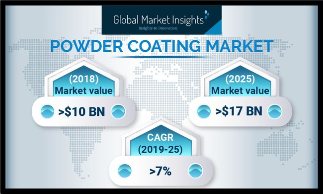 Thermoplastic resin powder coating market demand is anticipated to witness CAGR over 6.5% owing to key benefits including better chemical resistance, thicker coating, and low toxicity.