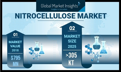 Rising petroleum derivatives cost and stringent government regulations have urged manufacturers to revise their paints & coatings formulations to meet changing regulation requirements which shall support nitrocellulose market growth.