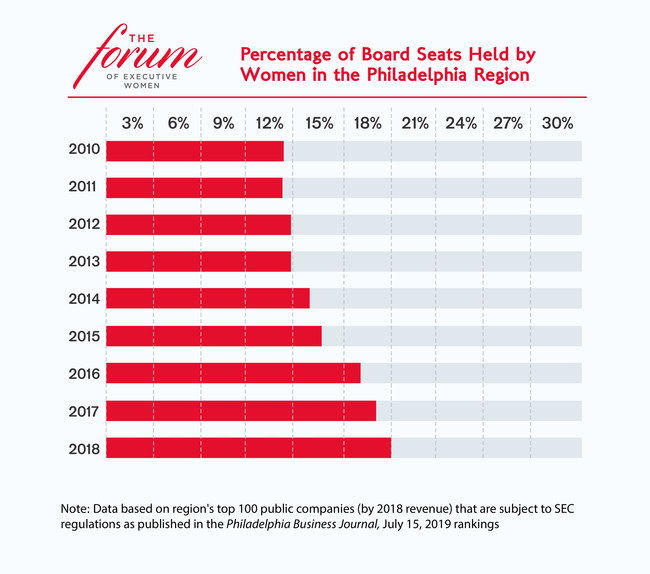 In the Philadelphia region, 18% of 893 board seats were held by women (up slightly from 17% in 2017), according to the Women in Leadership 2019 report released by The Forum of Executive Women, in collaboration with PwC.