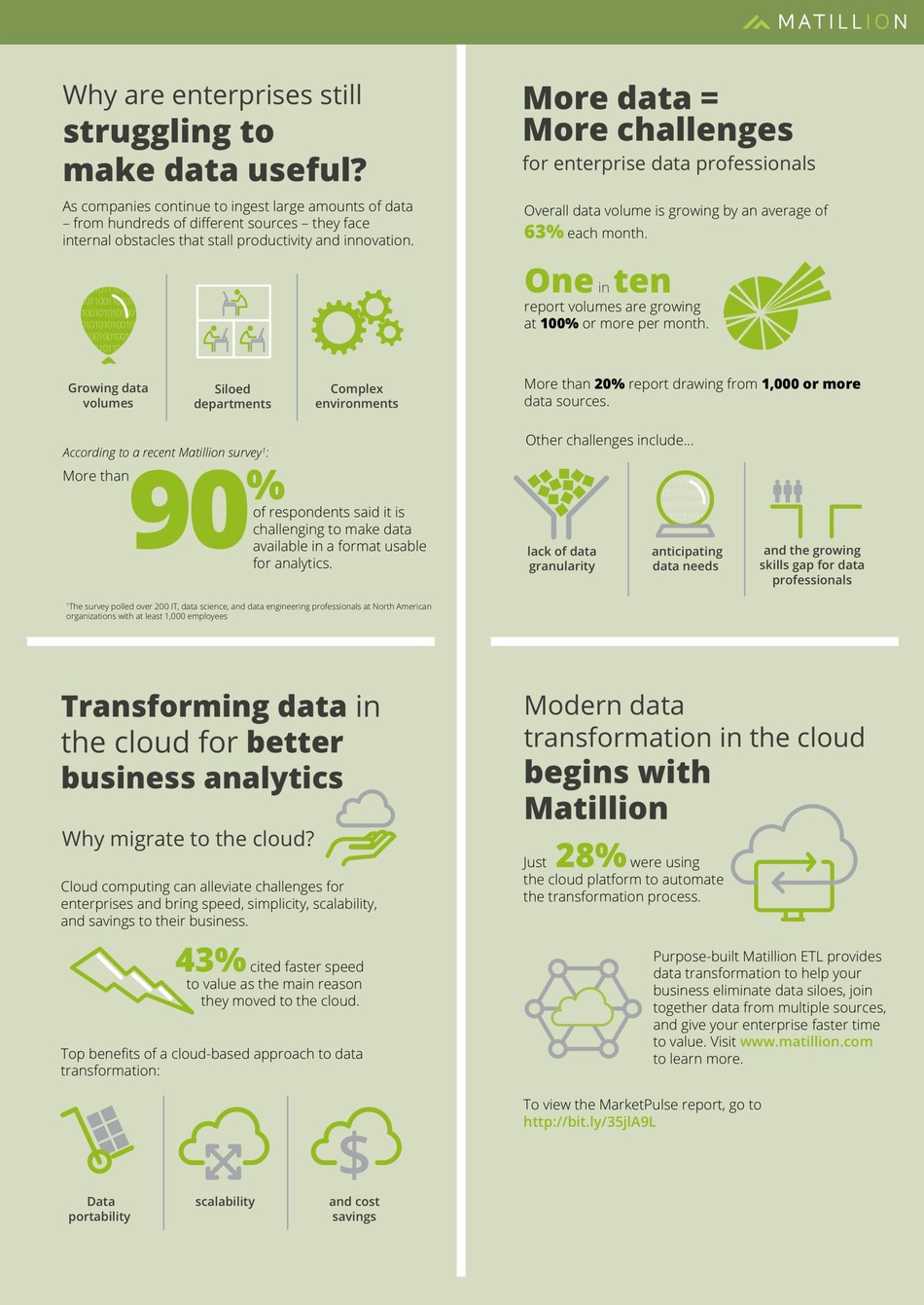A MarketPulse survey by Matillion and IDG Research finds more than 90% of enterprises find it challenging to make data available in a format usable for analytics
