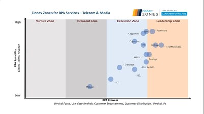 Prodapt placed in leadership zone of Zinnov Zones for RPA services – Telecom & Media