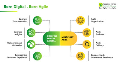"""Happiest Minds is the first company globally to position itself as """"Born Digital . Born Agile"""""""