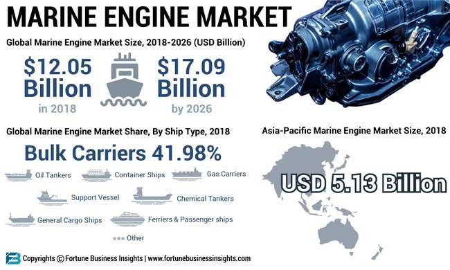 Marine Engine Market Analysis (US$ Mn), Insights and Forecast, 2015-2026