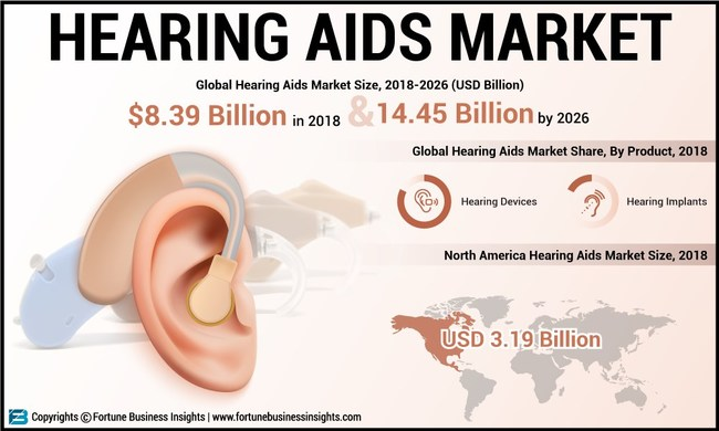 Hearing Aids Market Analysis, Insights and Forecast, 2015-2026