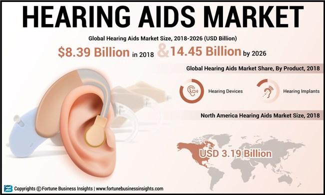 Hearing_Aids_Market_FBI