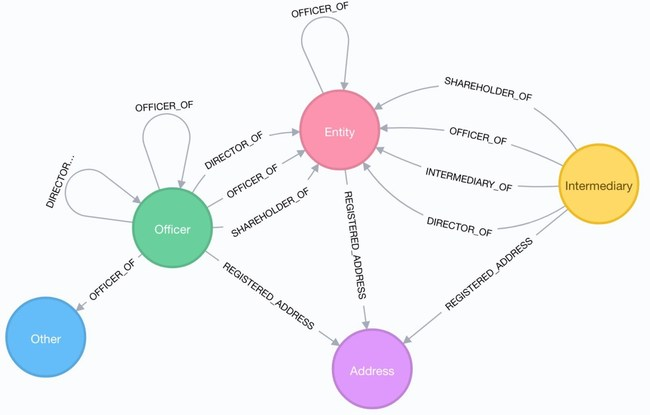 Neo4j worked with the ICIJ on the Panama Papers leak resulting in a Pulitzer Prize-winning investigation into global tax evasion. Shown is the Neo4j graph data model used for the investigation.