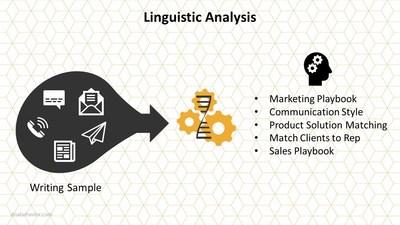 Linguistic analysis