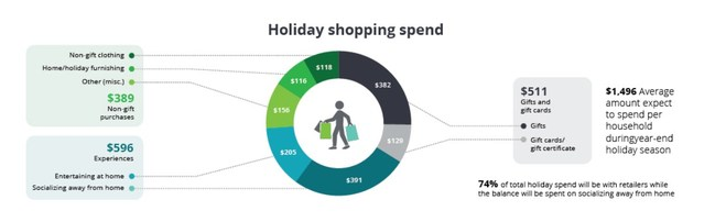 Holiday shopping spend