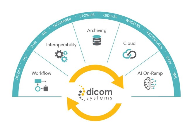 Unifier by Dicom Systems performs comprehensive Enterprise Imaging functions including those described in the patent, user-configurable radiological data transformation, integration, routing and archiving engine