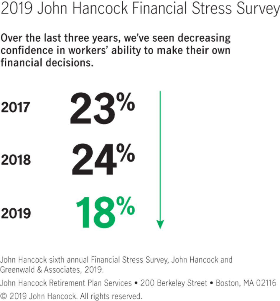 Over the last three years workers' confidence in their ability to make their own financial decisions has decreased. (CNW Group/John Hancock Retirement)