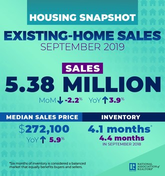 September 2019 Existing Home Sales