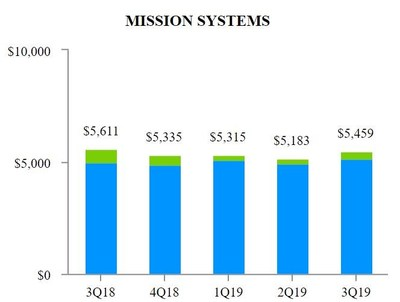 EXHIBIT_H_2_Mission_Systems