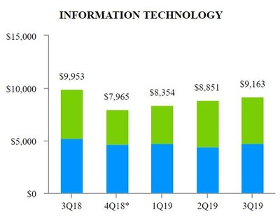 EXHIBIT_H_2_Information_Technology