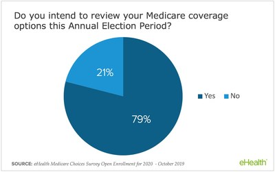 79% of Medicare survey respondents intend to review their coverage options this open enrollment season, according to eHealth's report.