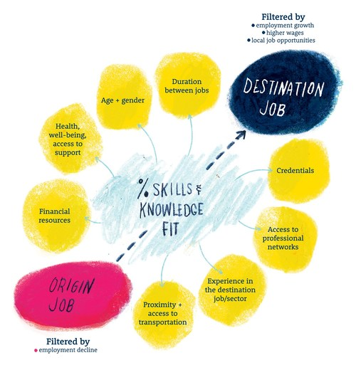 The Brookfield Institute's job pathways model. Illustrated by Dorothy Leung. (CNW Group/Brookfield Institute for Innovation + Entrepreneurship)
