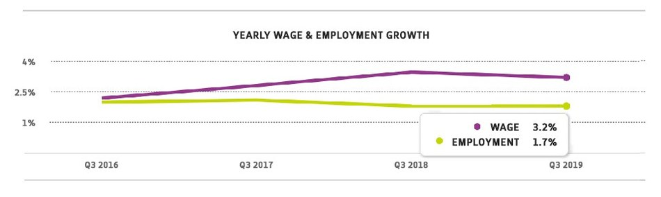 Chart 1: Yearly Wage & Employment Growth – September 2019, according to the ADP Workforce Vitality Report by the ADP Research Institute