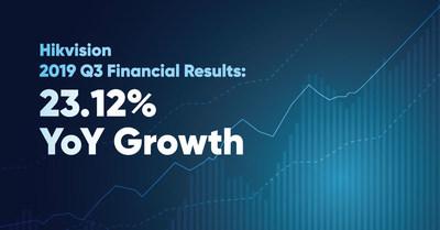 Hikvision anuncia los resultados financieros del tercer trimestre de 2019: Crecimiento interanual del 23,12%