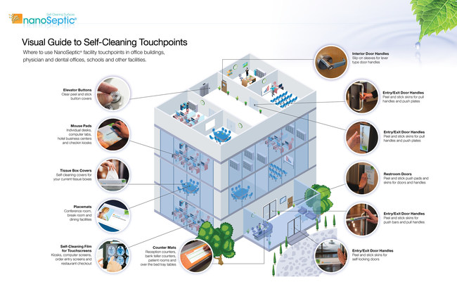 A visual guide to self-cleaning facility touchpoints: Which NanoSeptic products to use and where.