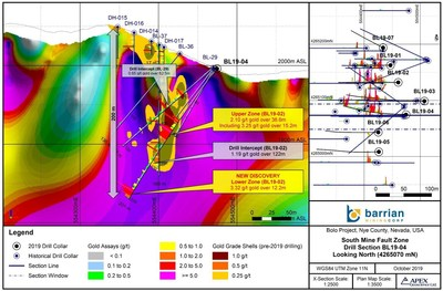Figure 1: Bolo Gold Silver Project BL19-02 Drill Section (Showing Resistivity) (CNW Group/Barrian Mining Corp.)