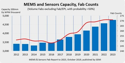 Figure 1: Installed capacity and MEMS and sensors fab counts