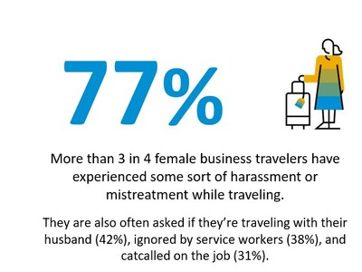 New Research Reveals Top Concerns Among Business Travelers
