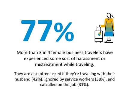 新研究揭示了商务旅行者最关心的问题