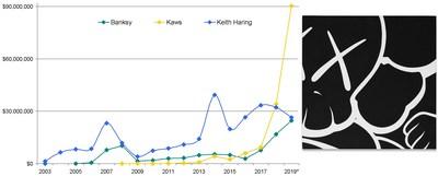 (左侧)班克斯、哈林和卡伍斯的年度拍卖成交额;(右侧)卡伍斯 - Untitled (SM1) (2000) - 176,500 美元,东京 SBI 艺术拍卖会,3-12-2018 © Kaws