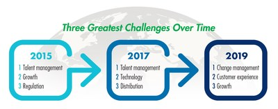Change Management Emerges As the Most Urgent Challenge Facing the Global Life Insurance Industry