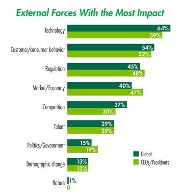 世界の生命保険業界が直面する緊急課題は経営変革