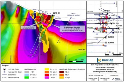 Figure 1: Bolo Gold Silver Project BL19-01 Drill Section (Showing Resistivity) (CNW Group/Barrian Mining Corp.)
