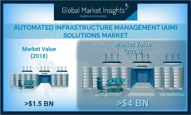 The AIM Solutions Market revenue is set to achieve over 13% CAGR up to 2025, driven by growing establishment of hyperscale and mega data centers.