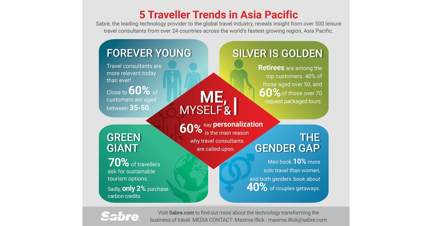 2020 Product Trends.Looking Towards 2020 Sabre Survey Reveals Top Traveler