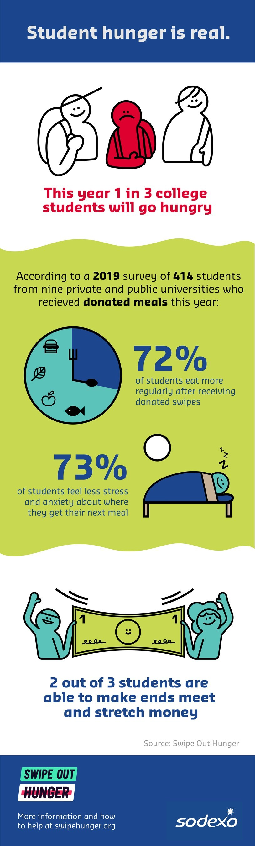 Sodexo and Swipe Out Hunger Take Action to Combat Food Insecurity on College Campuses
