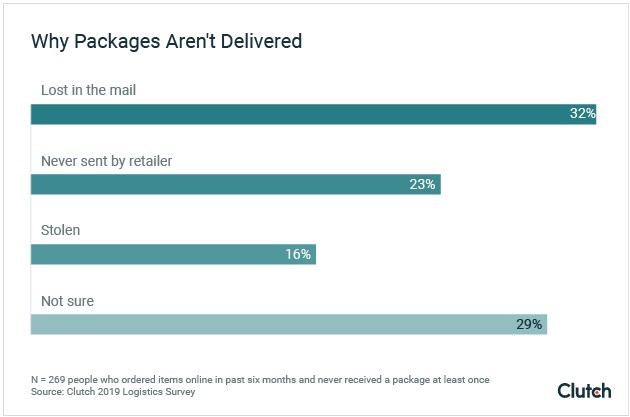 Graph - Why packages aren't delivered
