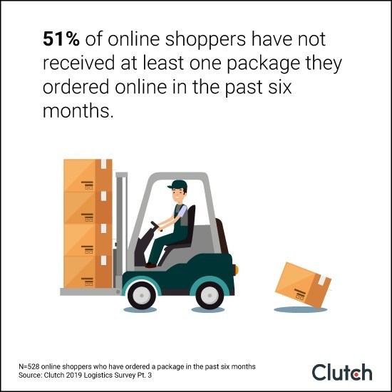 51% of online shoppers have not received at least one package they ordered online