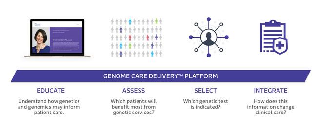 Genome Care Delivery Platform