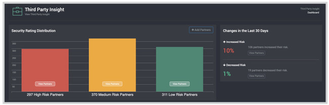 An example of the SpyCloud Third Party Insight dashboard showing the distribution of high, medium, and low risk ratings among a company's partners.