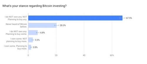 Crypto Radar's survey reveals how many UK citizens own Bitcoin