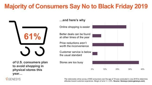 Retailers may be in for an unwelcome surprise this holiday shopping season. A recent survey from Genesys finds a large percentage of U.S. consumers plan to avoid the stores on Black Friday 2019 for a host of reasons.