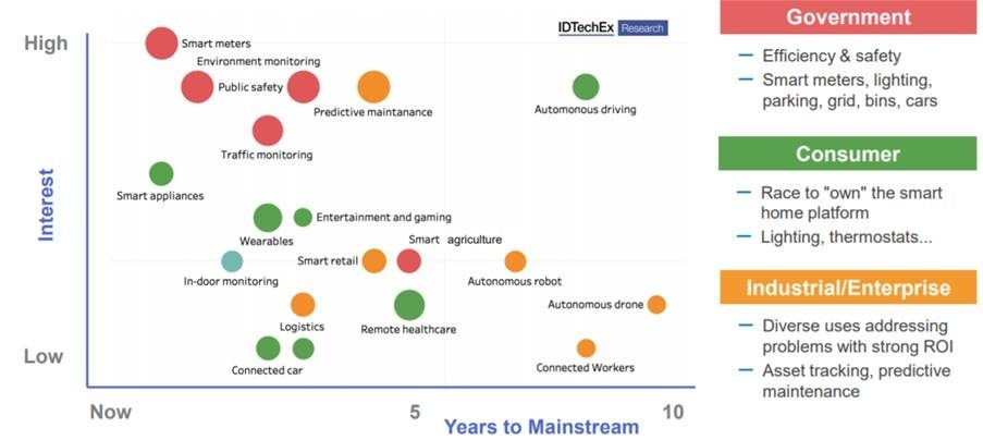 IoT Applications: IDTechEx Forecasts Great Opportunities to Come